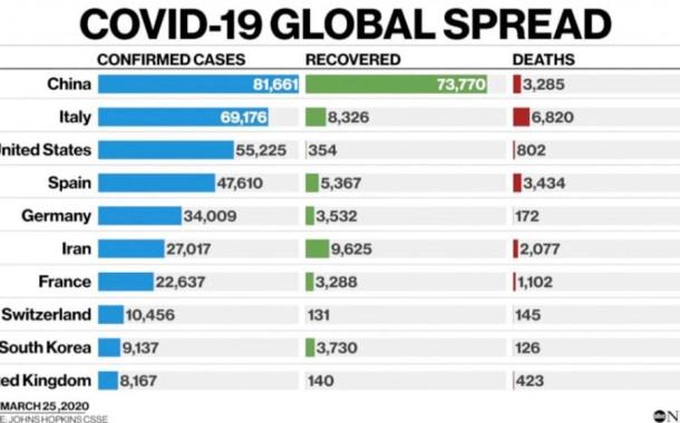 4 Bulan Covid-19, 16.373 Orang Tewas